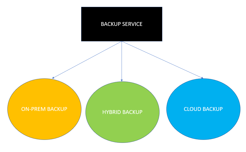 Backup As A Service Image - Liberty Technology Solutions